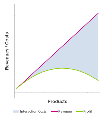 Complexity Cost Curves