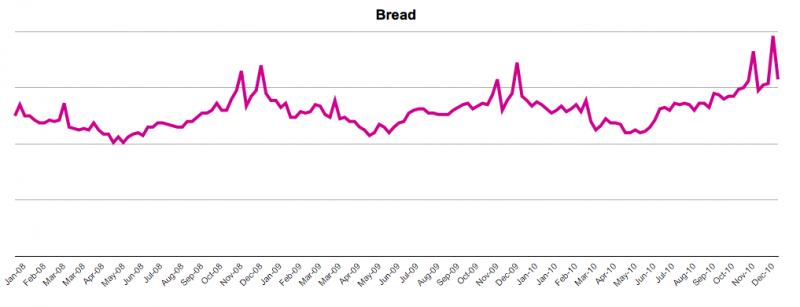 Bread Trend