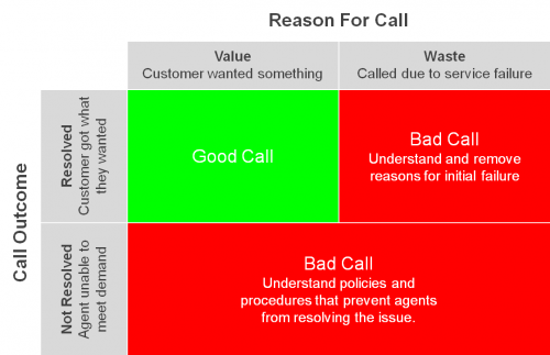 Call Analysis