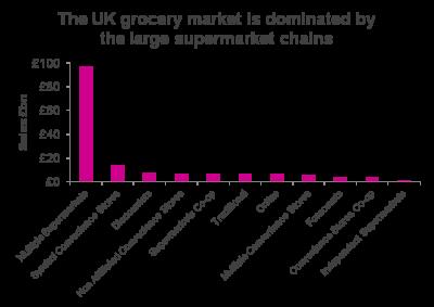 supermarket graph