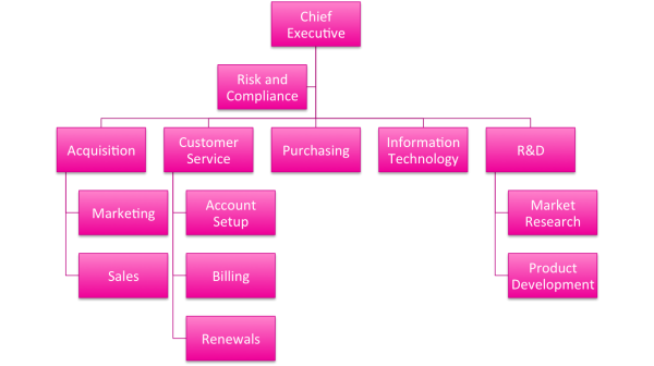 Hierarchy Chart