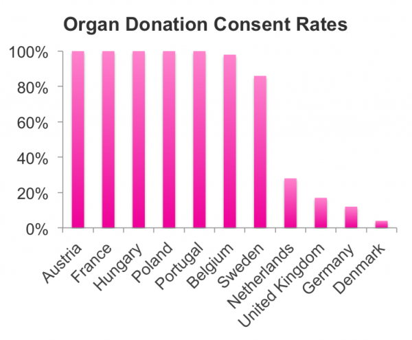 Consent Rates